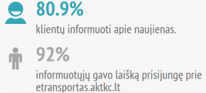 informavimas